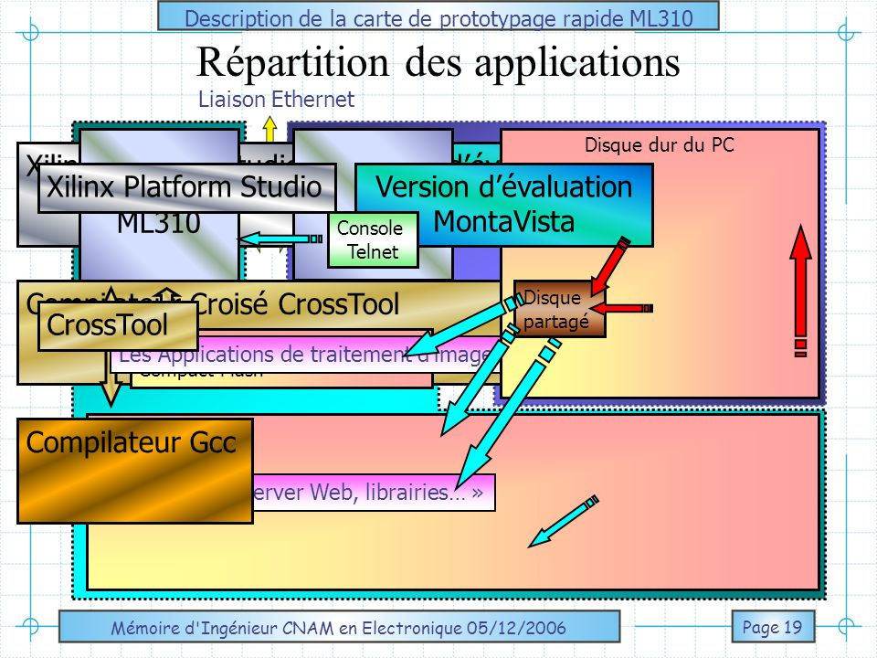 Répartition des applications