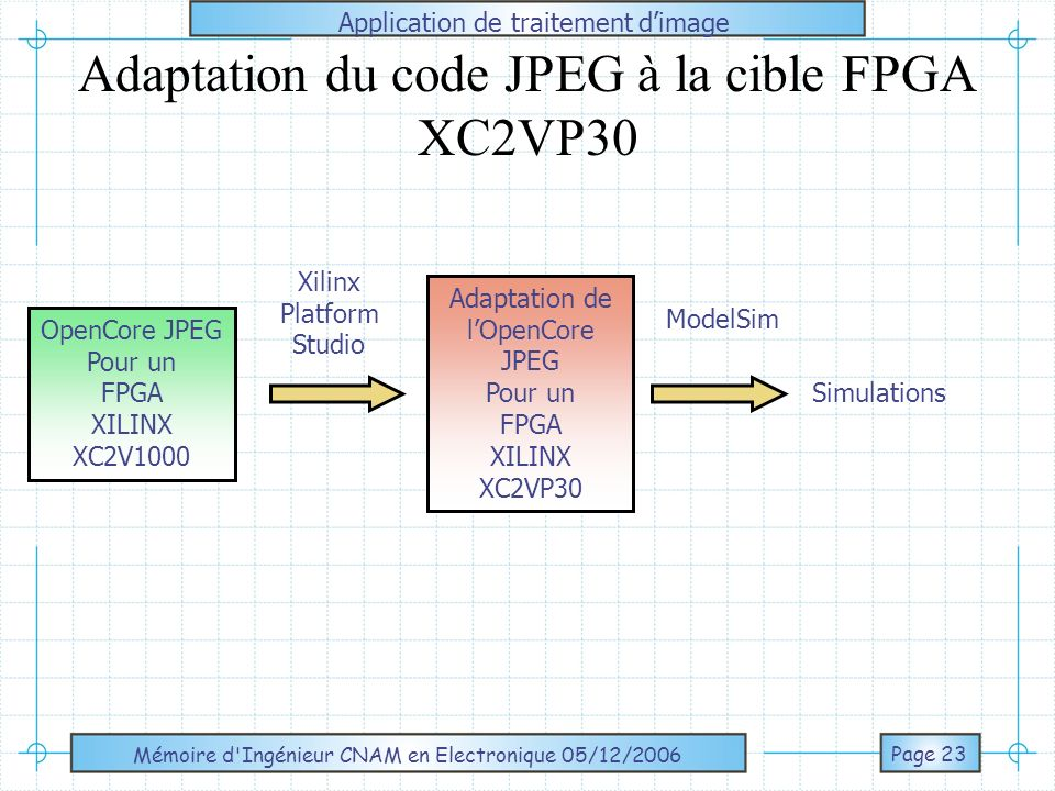 Adaptation du code JPEG à la cible FPGA XC2VP30