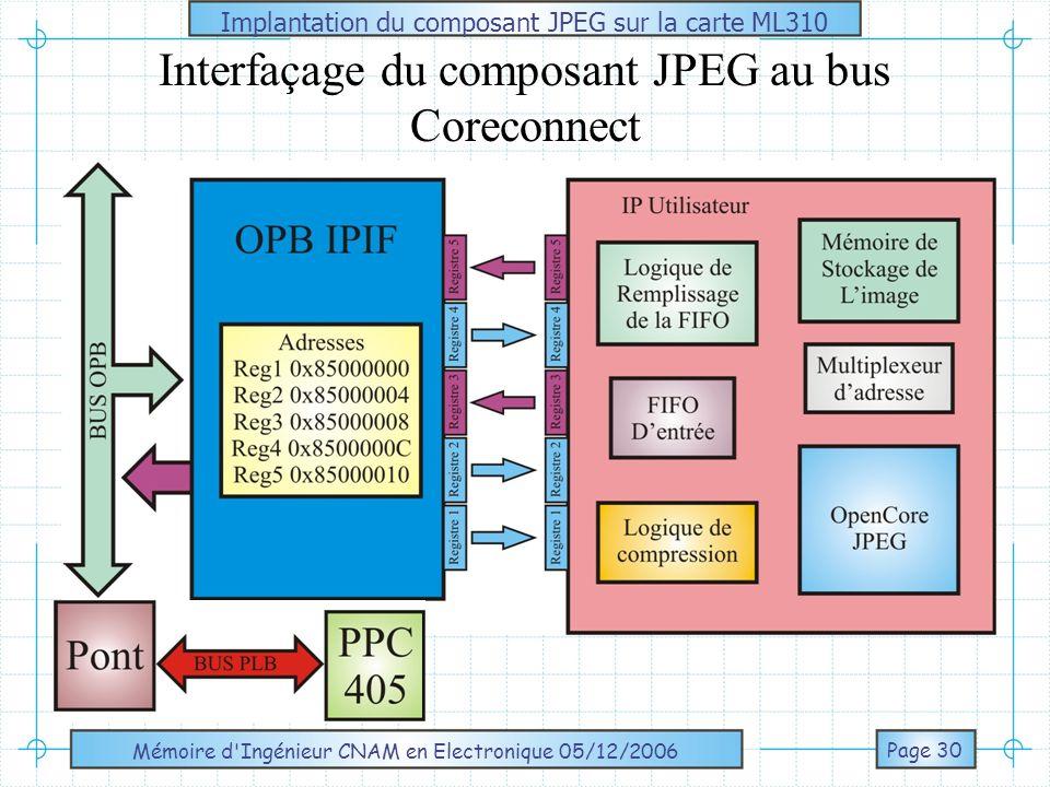 Interfaçage du composant JPEG au bus Coreconnect