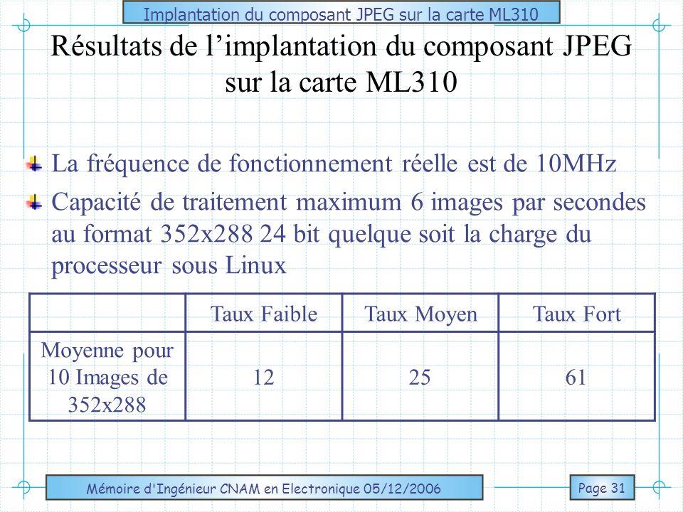 Résultats de l'implantation du composant JPEG sur la carte ML310