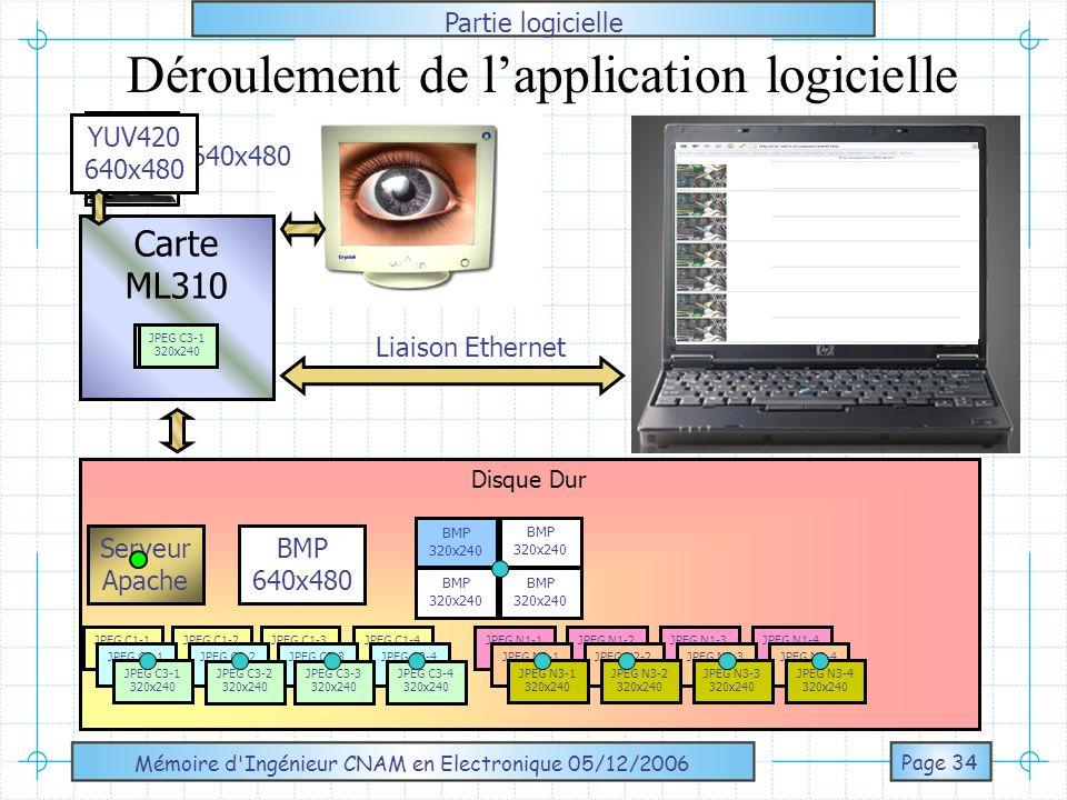 Déroulement de l'application logicielle