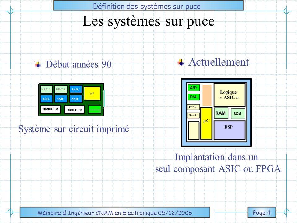 Les systèmes sur puce Actuellement Début années 90