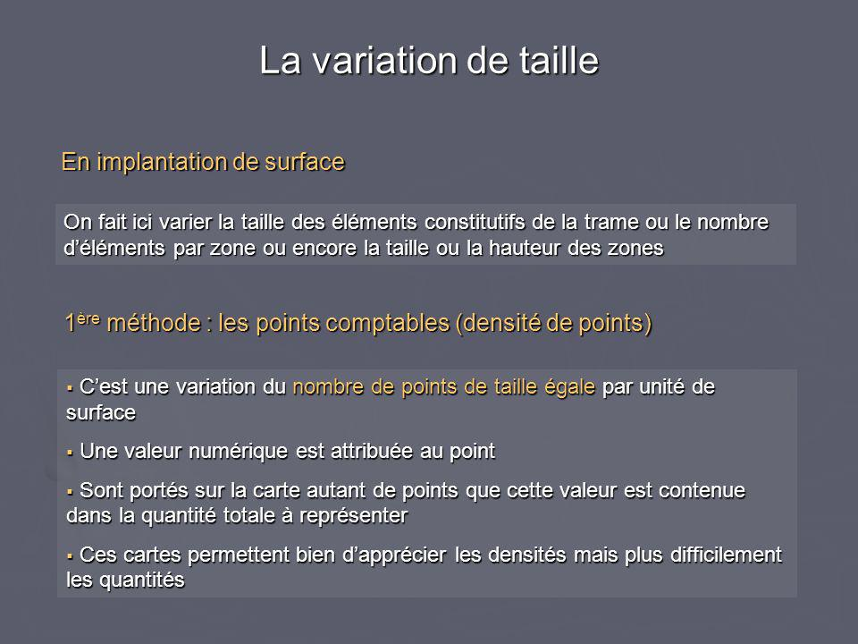 La variation de taille En implantation de surface