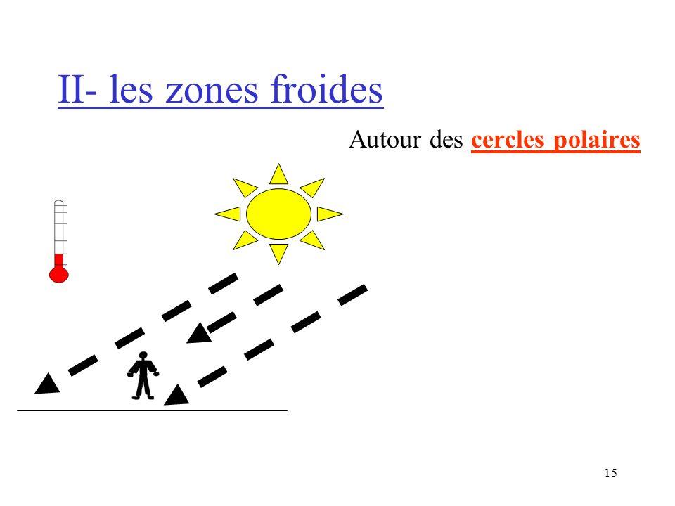 II- les zones froides Autour des cercles polaires