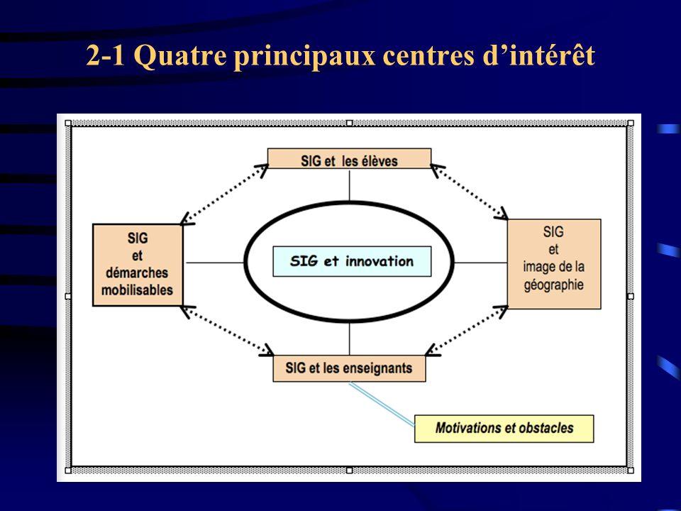 2-1 Quatre principaux centres d'intérêt