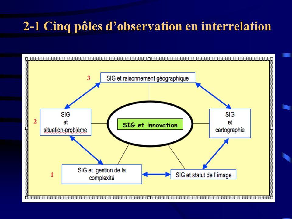 2-1 Cinq pôles d'observation en interrelation