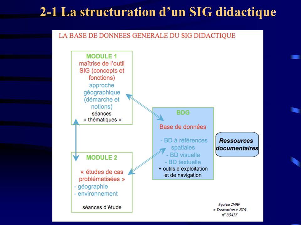 2-1 La structuration d'un SIG didactique