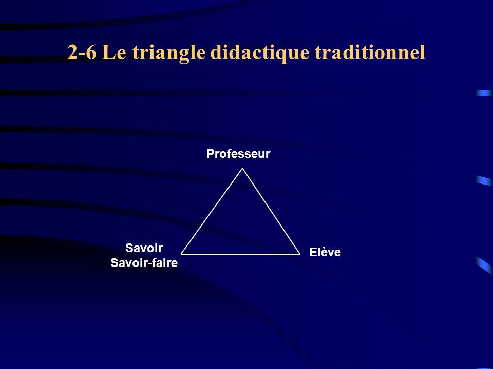 2-6 Le triangle didactique traditionnel
