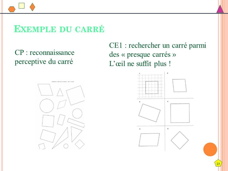 Exemple du carré CE1 : rechercher un carré parmi des « presque carrés » L'œil ne suffit plus ! CP : reconnaissance perceptive du carré.
