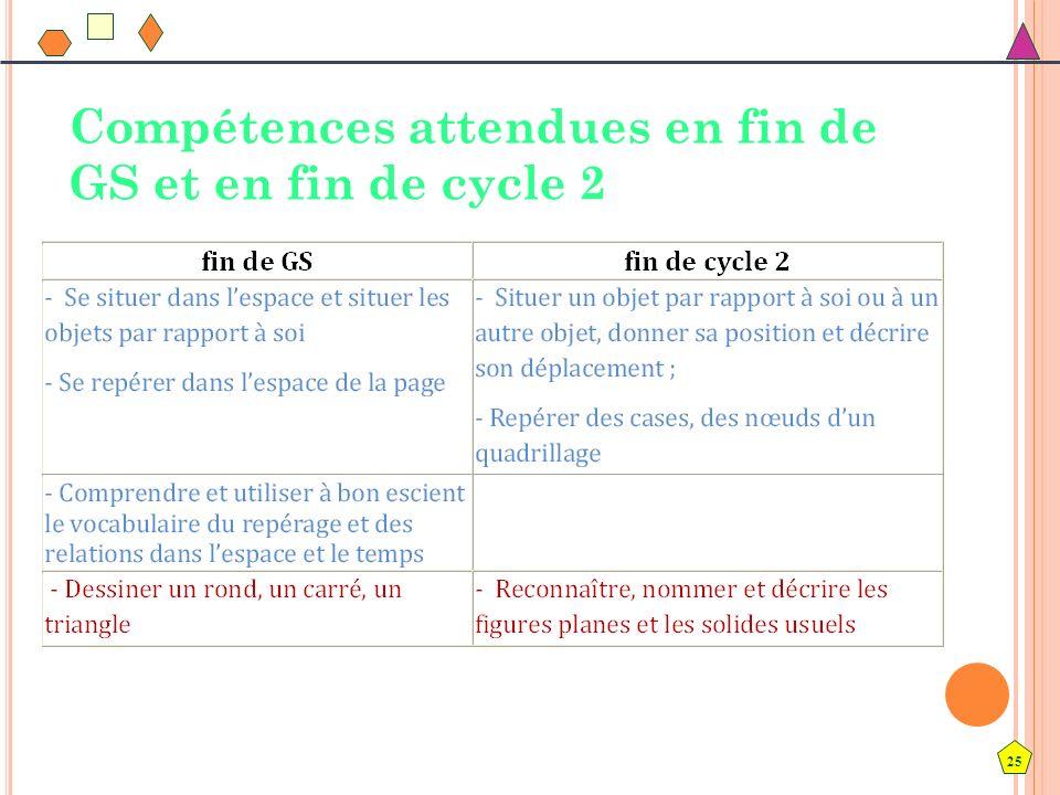 Compétences attendues en fin de GS et en fin de cycle 2