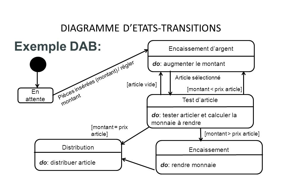 DIAGRAMME D'ETATS-TRANSITIONS