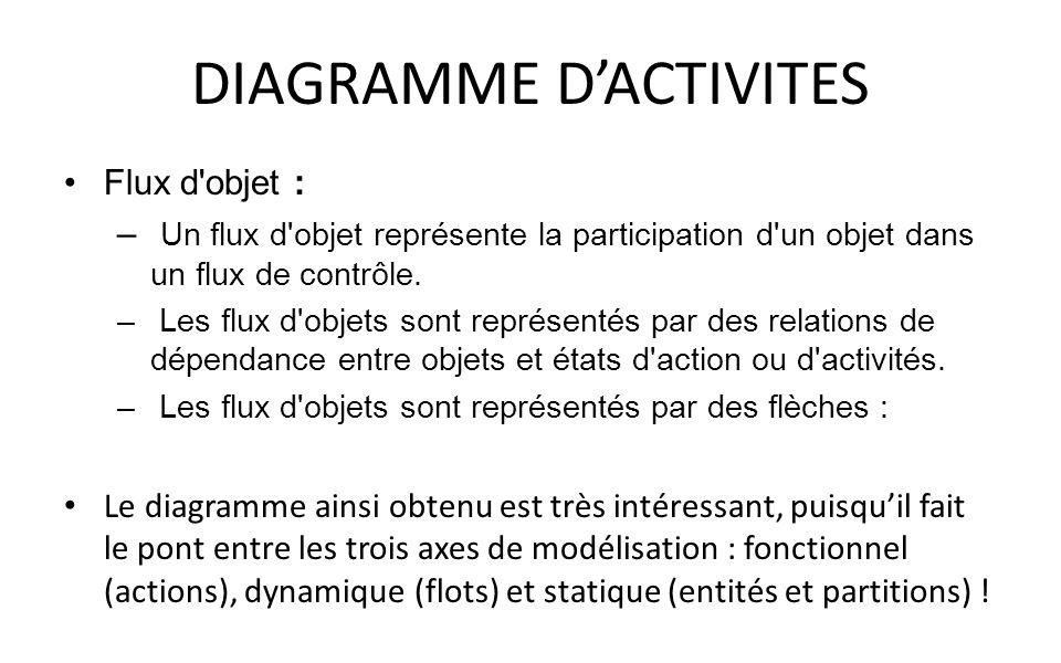 DIAGRAMME D'ACTIVITES