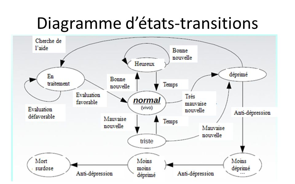 Diagramme d'états-transitions
