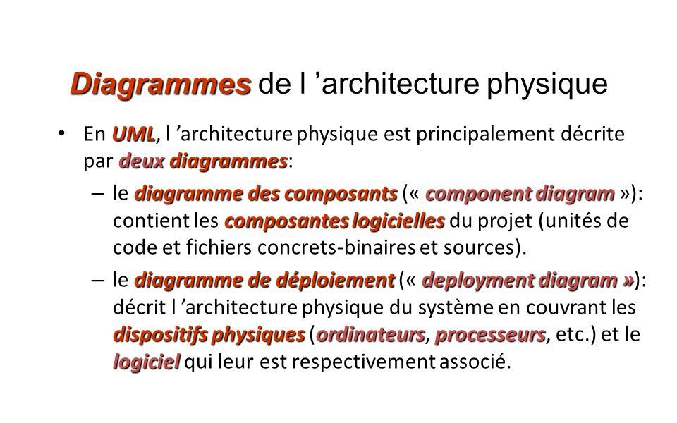 Diagrammes de l 'architecture physique