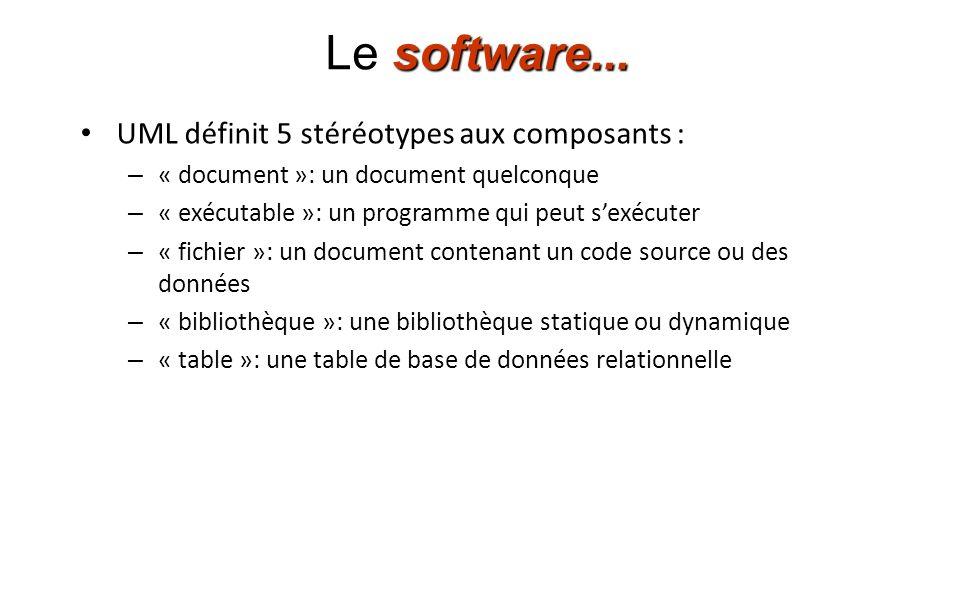 Le software... UML définit 5 stéréotypes aux composants :