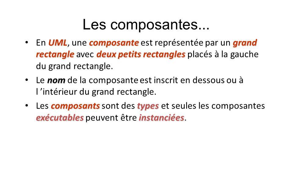 Les composantes... En UML, une composante est représentée par un grand rectangle avec deux petits rectangles placés à la gauche du grand rectangle.