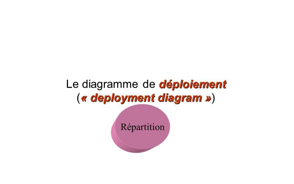 Le diagramme de déploiement (« deployment diagram »)