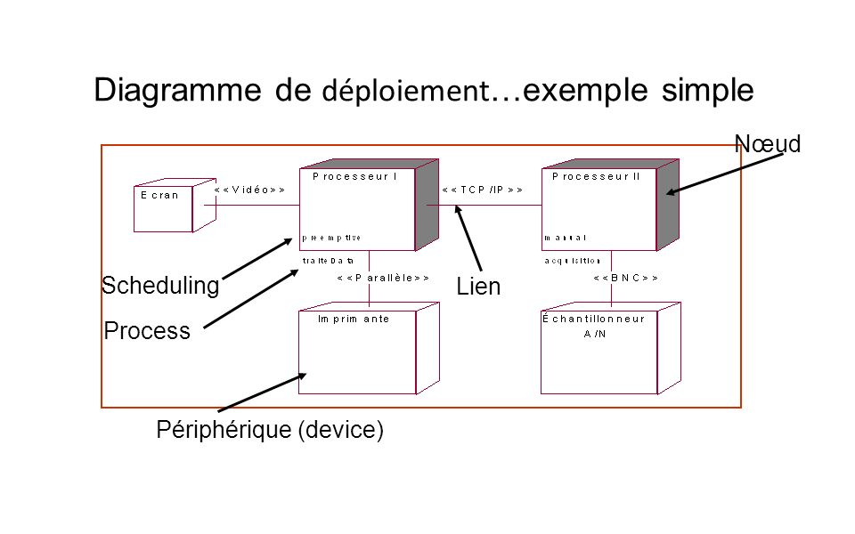 Diagramme de déploiement…exemple simple