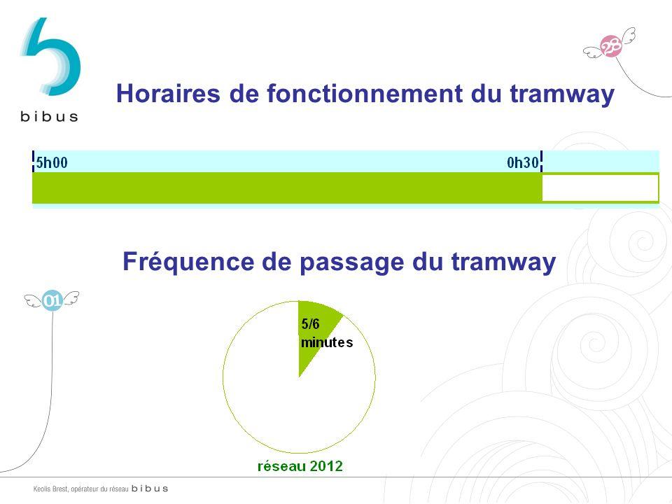 Horaires de fonctionnement du tramway