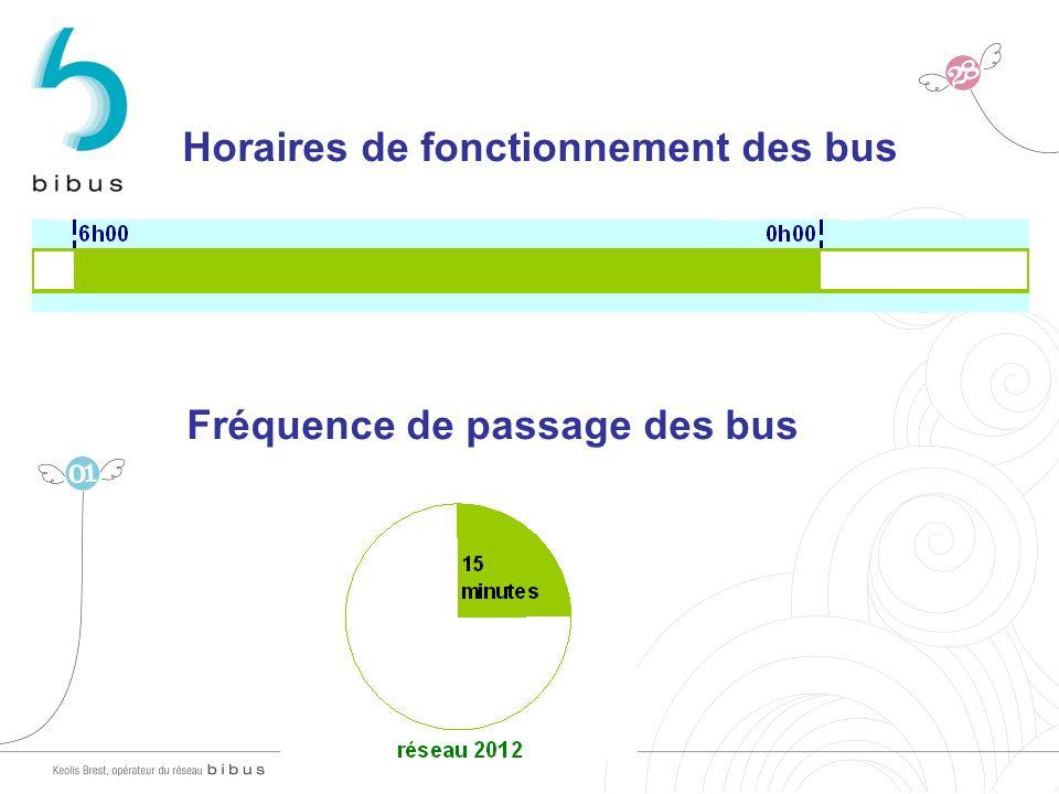 Horaires de fonctionnement des bus