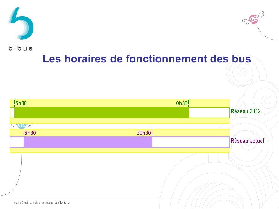 Les horaires de fonctionnement des bus