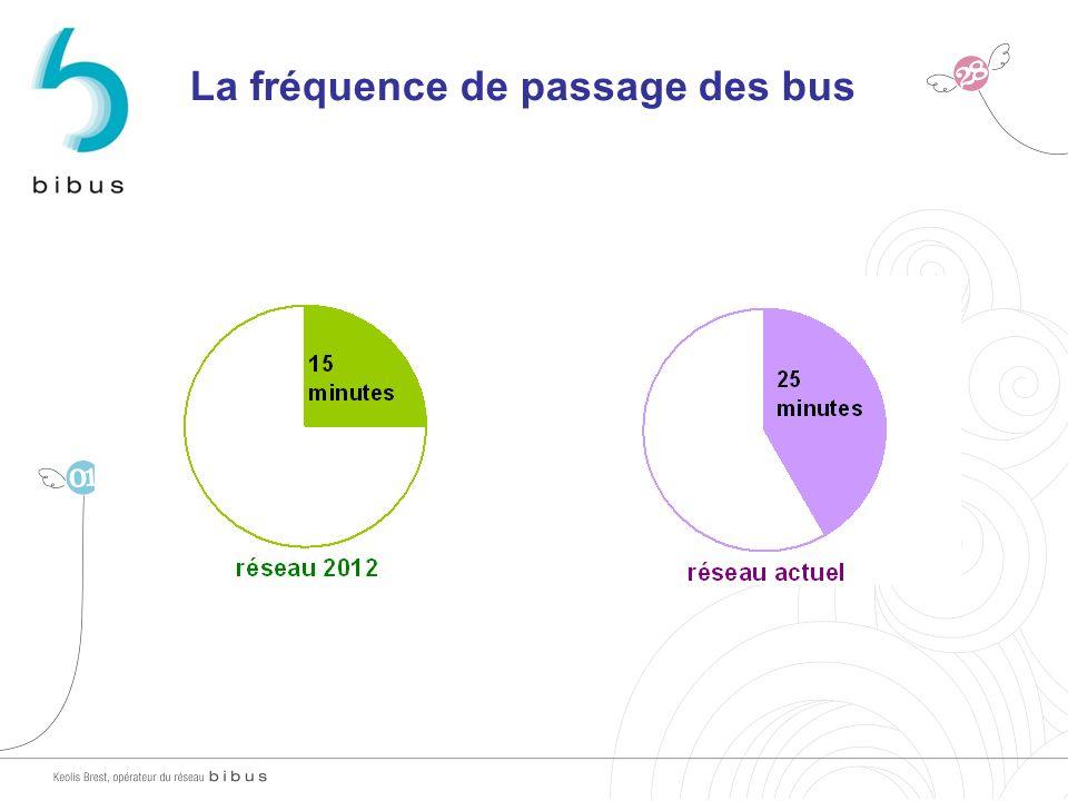 La fréquence de passage des bus