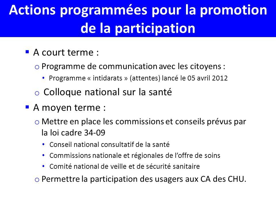 Actions programmées pour la promotion de la participation
