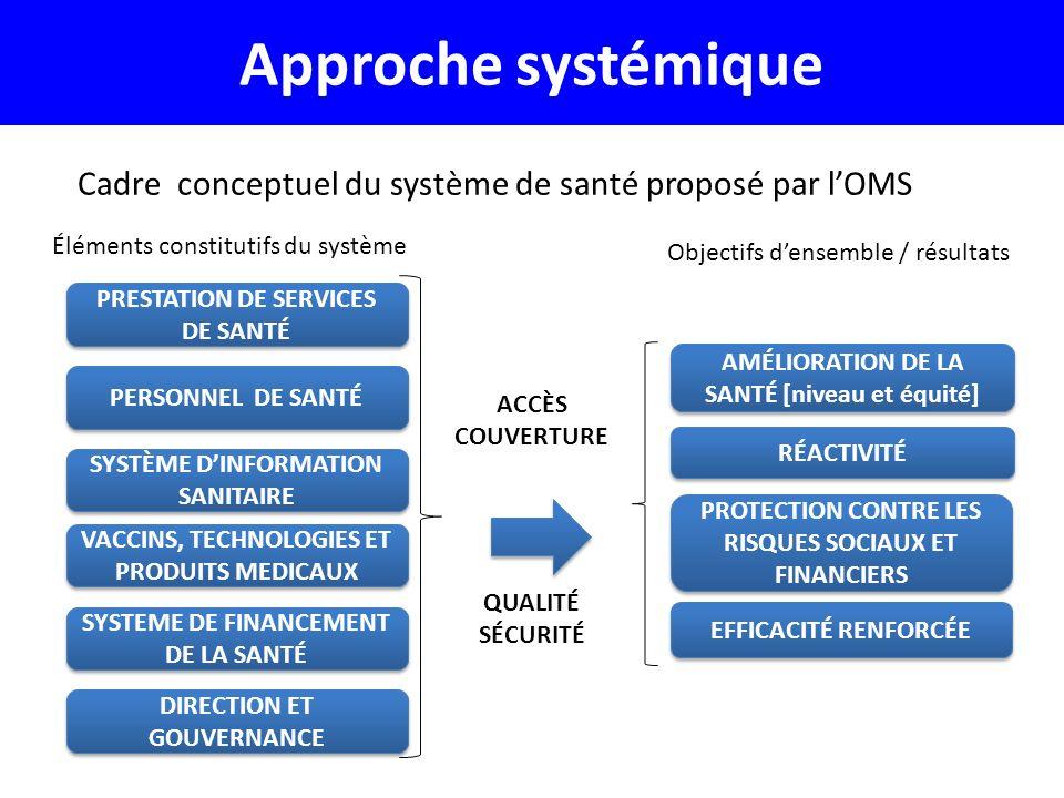 Approche systémique Cadre conceptuel du système de santé proposé par l'OMS. Éléments constitutifs du système.