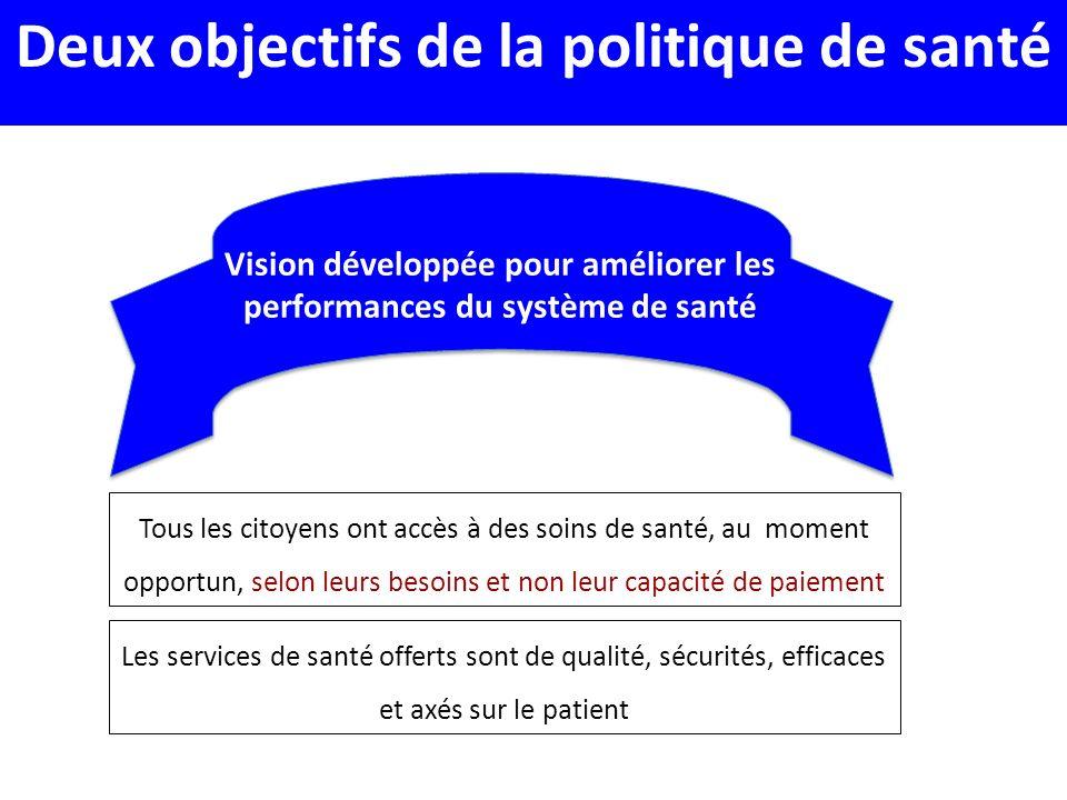 Deux objectifs de la politique de santé