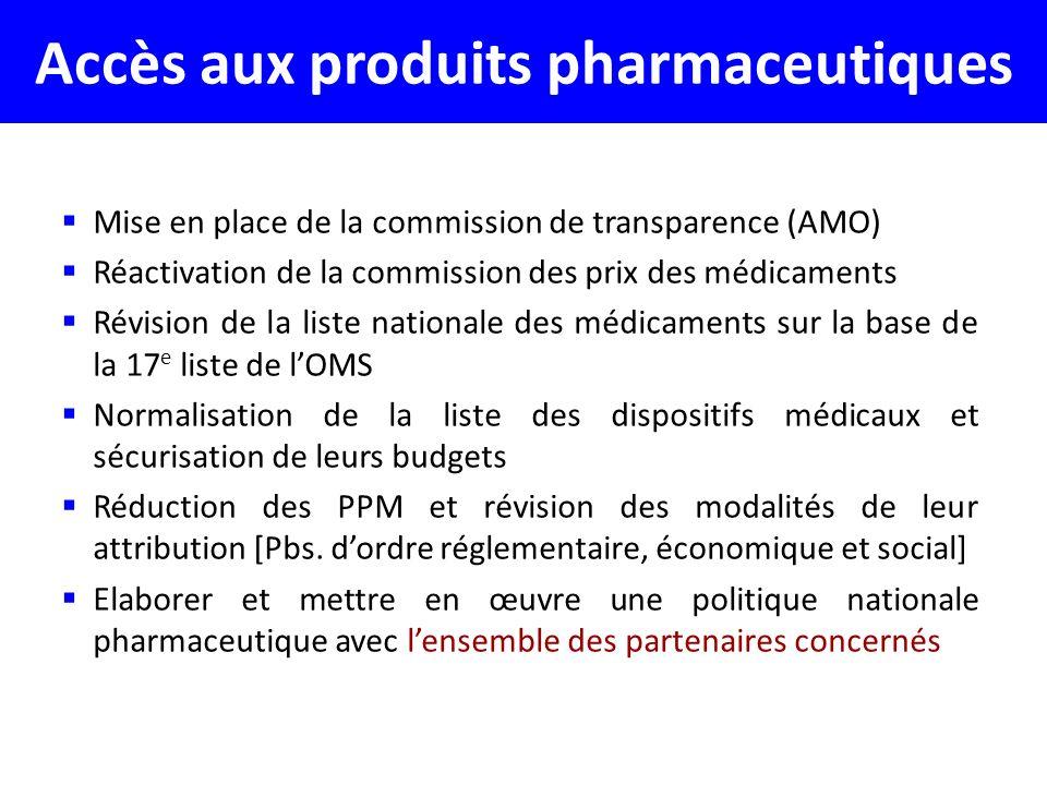Accès aux produits pharmaceutiques