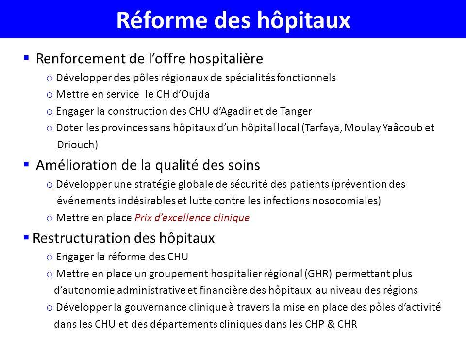 Réforme des hôpitaux Renforcement de l'offre hospitalière