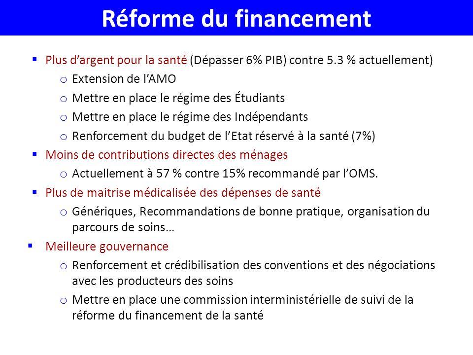 Réforme du financement