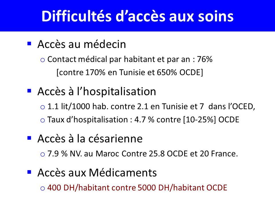 Difficultés d'accès aux soins