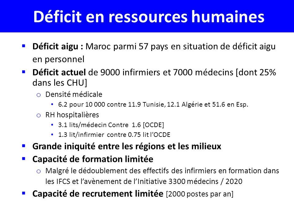Déficit en ressources humaines