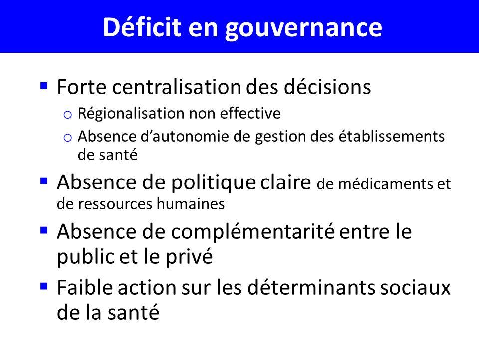 Déficit en gouvernance