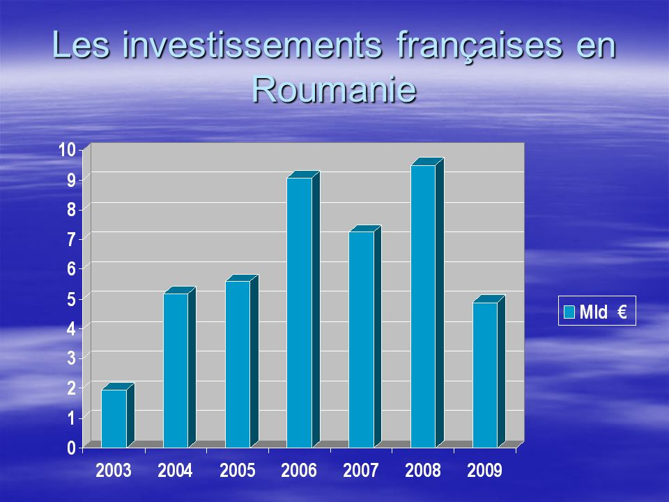Les investissements françaises en Roumanie