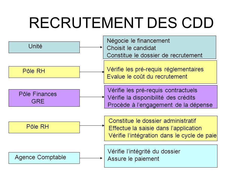RECRUTEMENT DES CDD Négocie le financement Choisit le candidat Unité