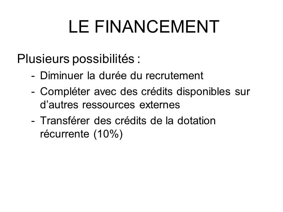 LE FINANCEMENT Plusieurs possibilités :