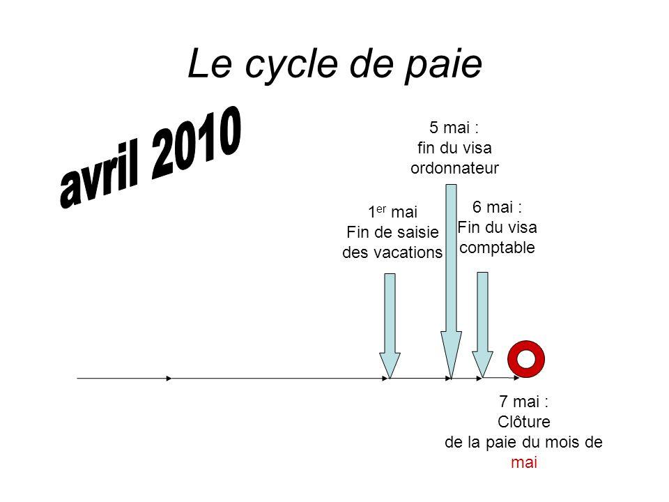 Le cycle de paie avril 2010 5 mai : fin du visa ordonnateur 6 mai :