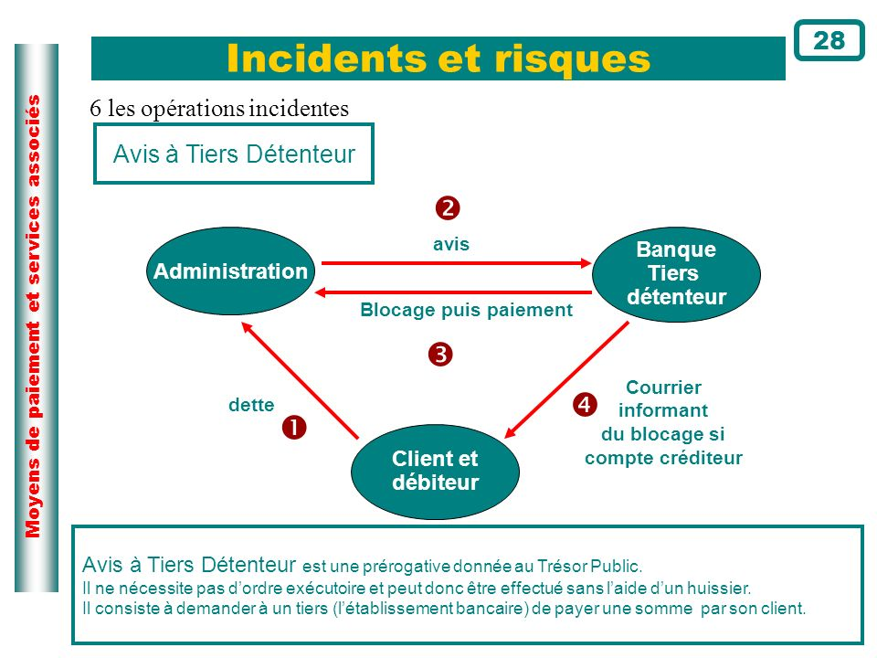 Incidents et risques     28 6 les opérations incidentes