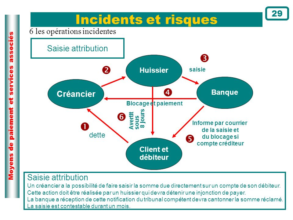 Incidents et risques       29 6 les opérations incidentes