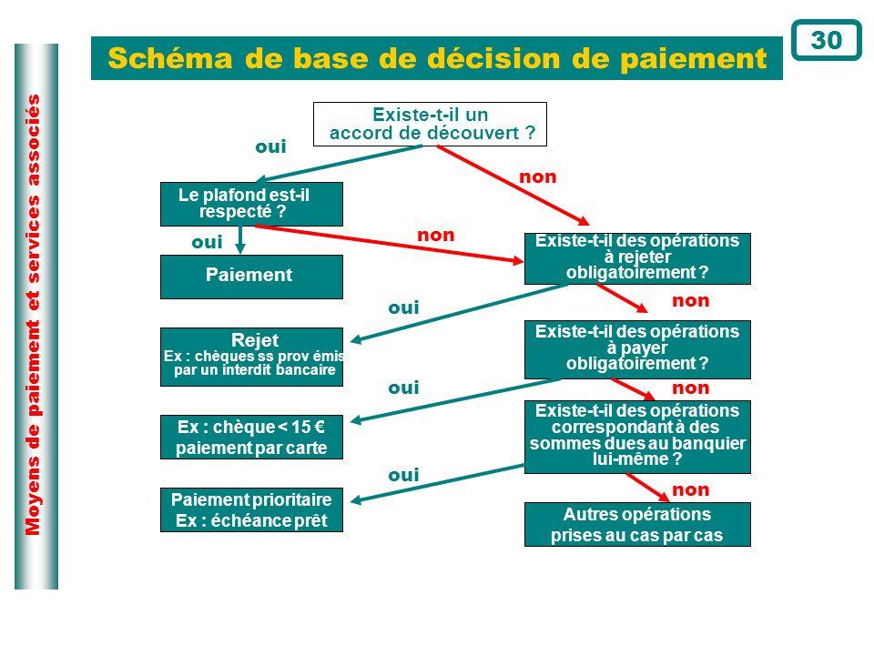 Schéma de base de décision de paiement