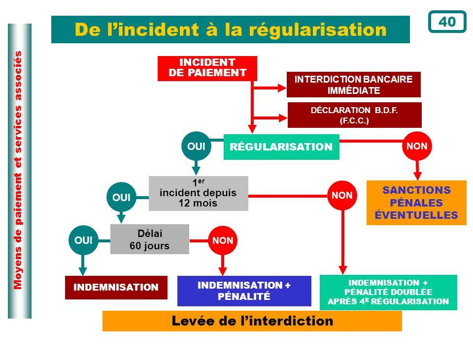 INTERDICTION BANCAIRE IMMÉDIATE 1er incident depuis 12 mois
