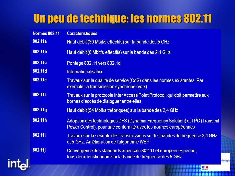 Un peu de technique: les normes 802.11