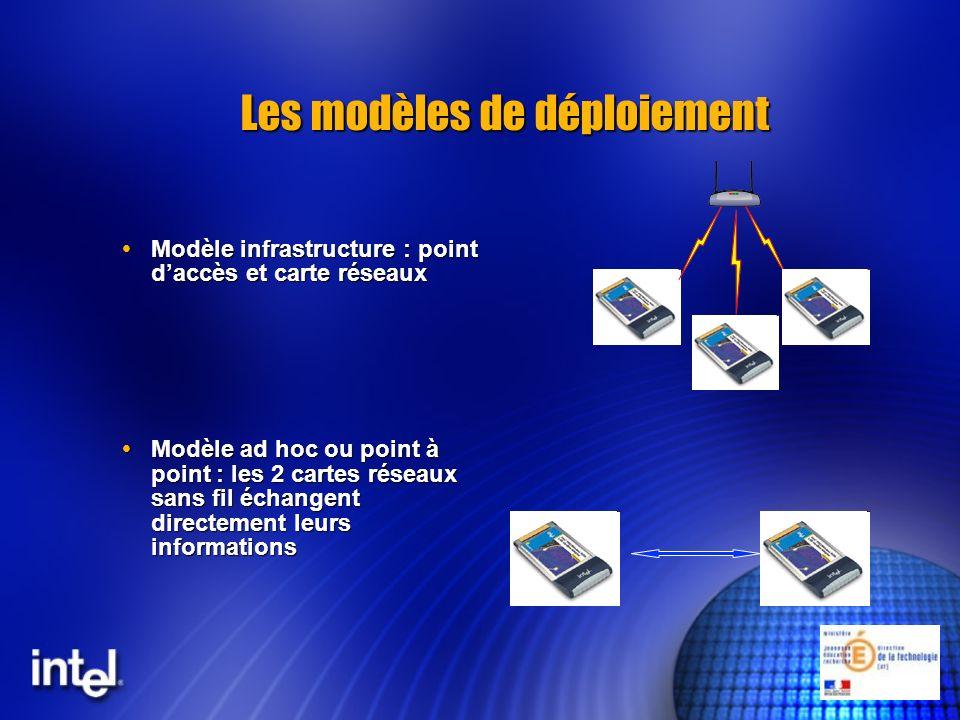 Les modèles de déploiement
