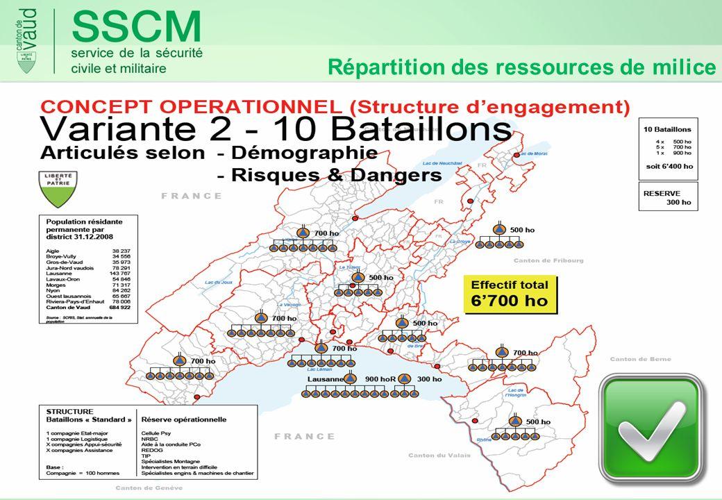 Répartition des ressources de milice