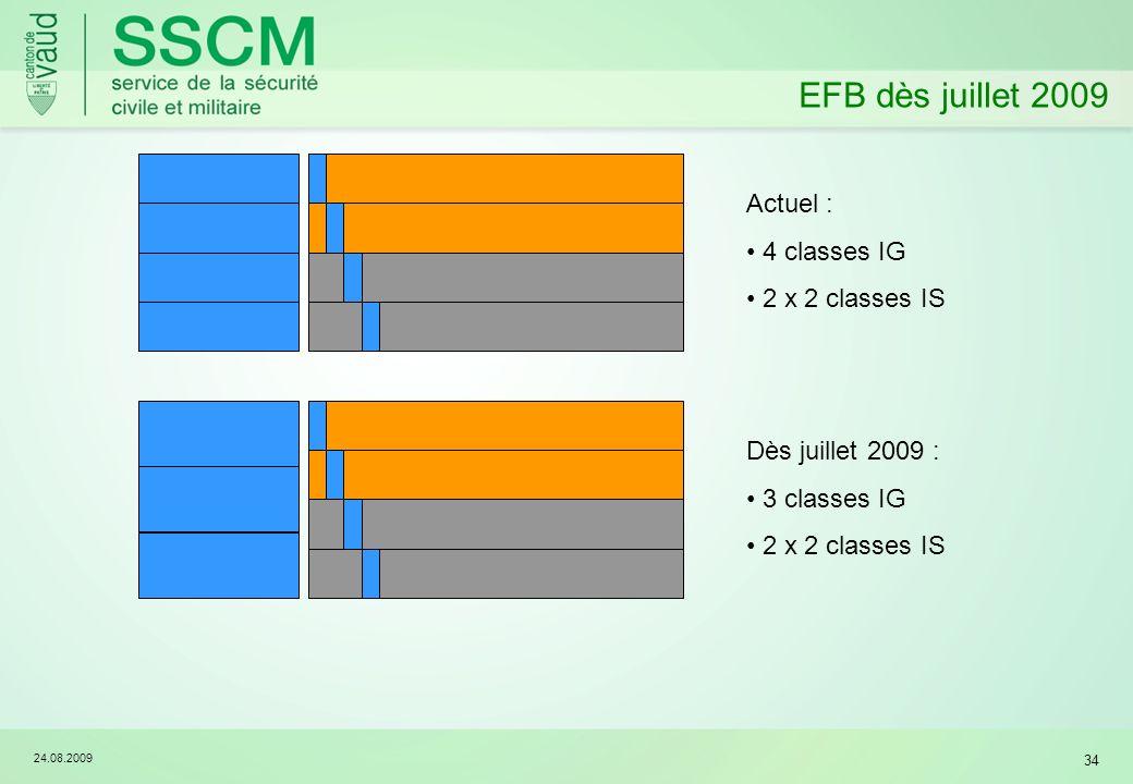 EFB dès juillet 2009 Actuel : 4 classes IG 2 x 2 classes IS