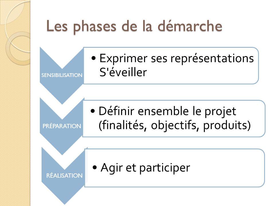 Les phases de la démarche