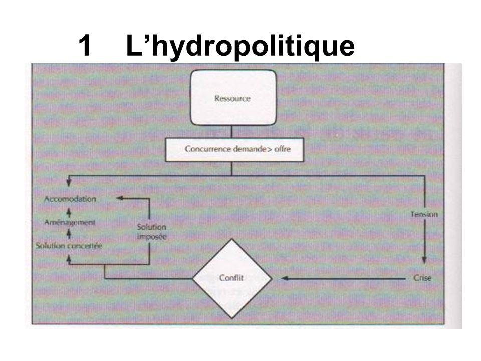 1 L'hydropolitique