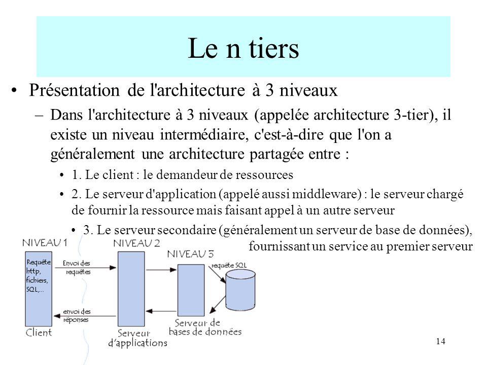 Le n tiers Présentation de l architecture à 3 niveaux